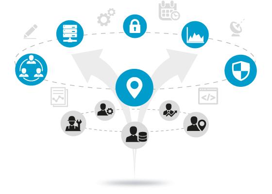 sistema integrado corporativo