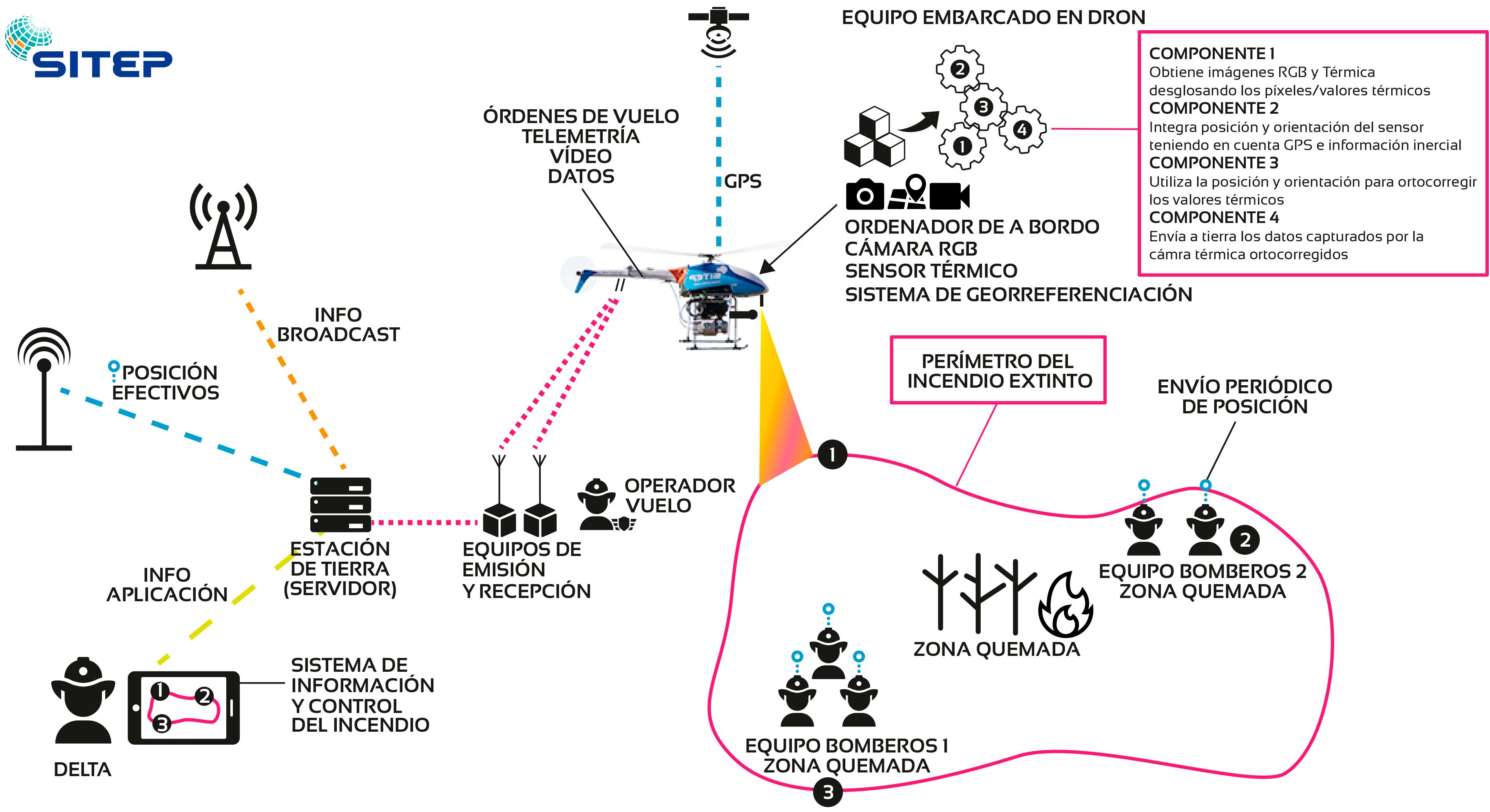 solución dron bomberos para la extinción de incendios