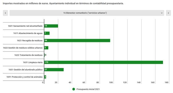 Previsión presupuestos ayuntamiento de Barcelona 2021